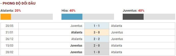 Soi kèo Atalanta vs Juventus – VĐQG Italia – 23/11 – Euro888