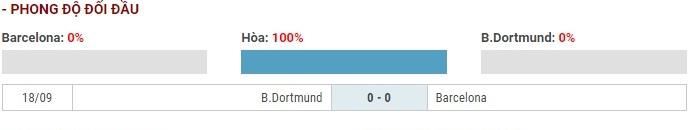 Soi kèo Barcelona vs Borussia Dortmund – UEFA Champions League – 28/11 – Euro888