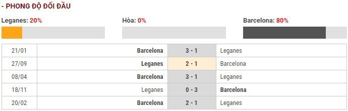 Soi kèo Leganes vs Barcelona – VĐQG Tây Ban Nha – 23/11 – Euro888