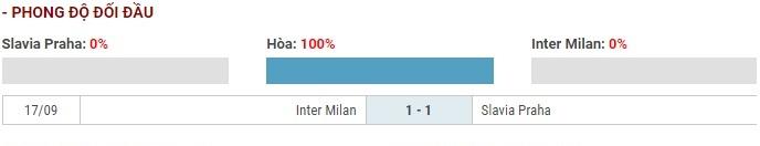 Soi kèo Slavia Praha vs Inter Milan – UEFA Champions League – 28/11 – Euro888
