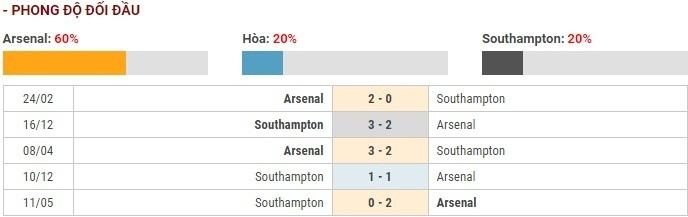 Soi kèo bóng đá Arsenal vs Southampton – Ngoại hạng Anh – 23/11/2019