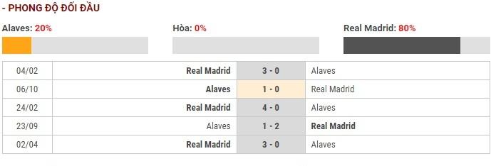 Soi kèo Alaves vs Real Madrid – VĐQG Tây Ban Nha – 30/11 – Euro888