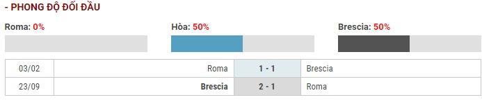 Soi kèo AS Roma vs Brescia – VĐQG Italia – 24/11 – Euro888