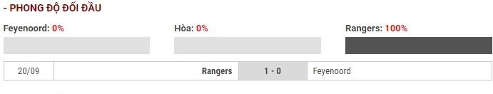 Soi kèo Feyenoord vs Glasgow Rangers – UEFA Europa League – 29/11 – Euro888