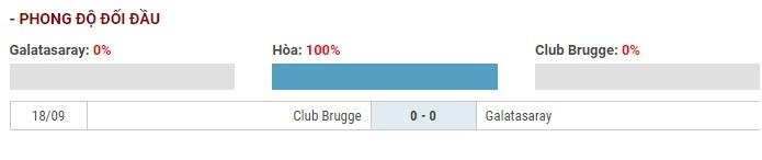 Soi kèo Galatasaray vs Club Brugge – UEFA Champions League – 27/11 – Euro888