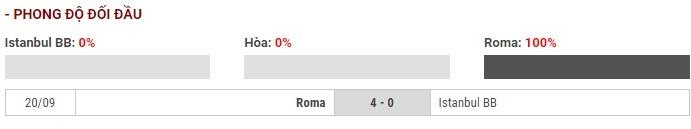 Soi kèo Istanbul Basaksehir vs AS Roma – UEFA Europa League – 29/11 – Euro888