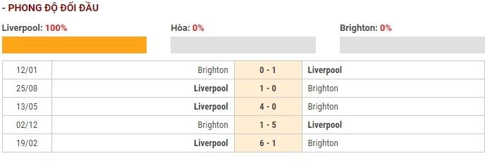 Soi kèo Liverpool vs Brighton – Ngoại hạng Anh – 30/11 – Euro888