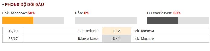 Soi kèo Lokomotiv Moscow vs Bayer Leverkusen – UEFA Champions League – 27/11 – Euro888