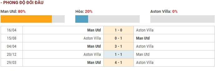 Soi kèo Manchester United vs Aston Villa – Ngoại hạng Anh – 01/12 – Euro888