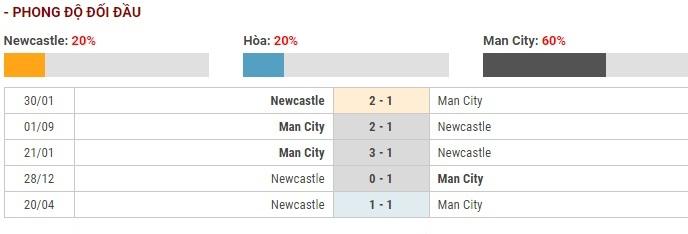 Soi kèo Newcastle vs Manchester City – Ngoại Hạng Anh – 30/11 – Euro888