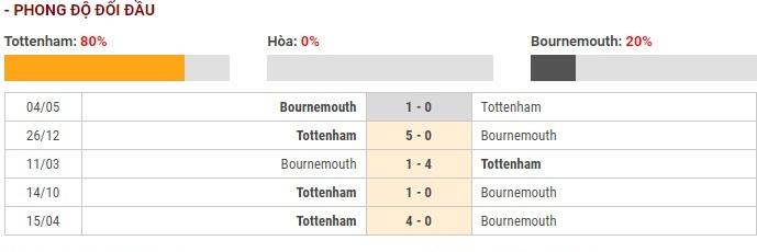 Soi kèo Tottenham vs Bournemouth – Ngoại hạng Anh – 30/11 – Euro888