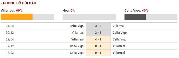 Soi kèo Villarreal vs Celta Vigo – VĐQG Tây Ban Nha – 25/11 – Euro888