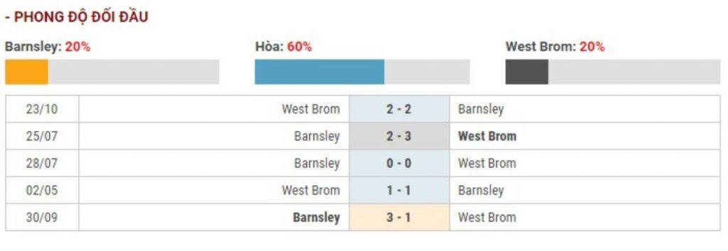 Soi kèo Barnsley vs West Bromwich – Hạng nhất Anh – 26/12 – Euro888