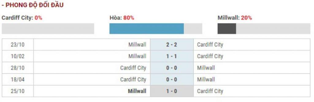 Soi kèo Cardiff City vs Millwall– Hạng nhất Anh – 26/12 – Euro888