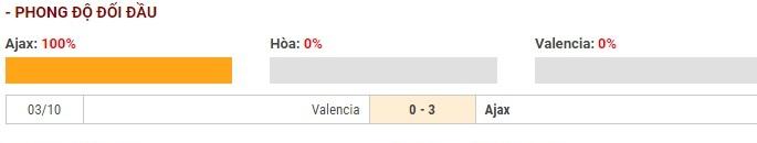 Soi kèo Ajax Amsterdam vs Valencia – UEFA Champions League – 11/12 – Euro888