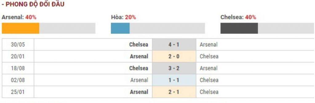 Soi kèo Arsenal vs Chelsea - ngoại hạng Anh - 29/12 - Euro888