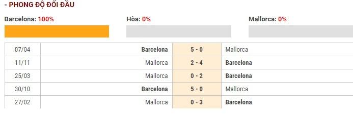 Soi kèo Barcelona vs Mallorca – VĐQG Tây Ban Nha – 08/12 – Euro888