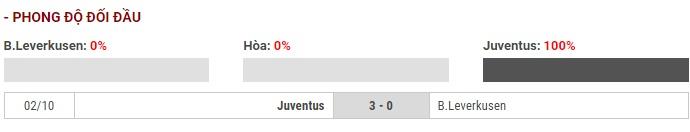 Soi kèo Bayer Leverkusen vs Juventus – UEFA Champions League – 12/12 – Euro888