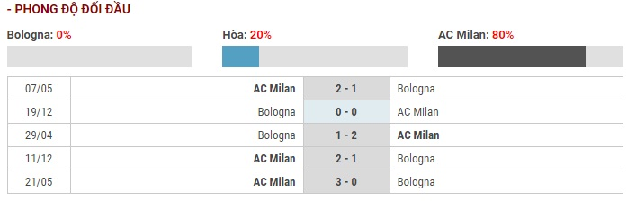 Soi kèo Bologna vs AC Milan – VĐQG Italia – 09/12 – Euro888