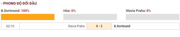 Soi kèo Borussia Dortmund vs Slavia Praha – UEFA Champions League – 11/12 – Euro888