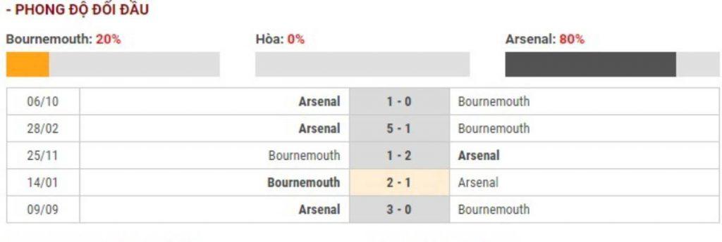 Soi kèo Bournemouth vs Arsenal – Ngoại hạng Anh – 26/12 – Euro888