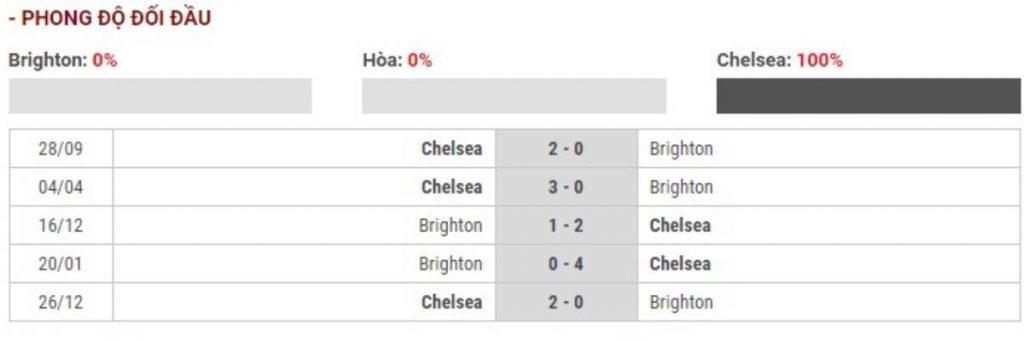 Soi kèo Brighton vs Chelsea - Ngoại hạng Anh - 01/01/2020 - Euro888