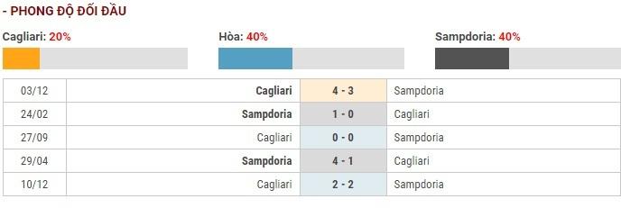Soi kèo Cagliari vs Sampdoria – Cúp quốc gia Italia – 06/12 – Euro888
