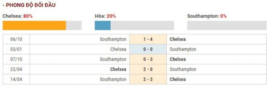 Soi kèo Chelsea vs Southampton – Ngoại hạng Anh – 26/12 – Euro888