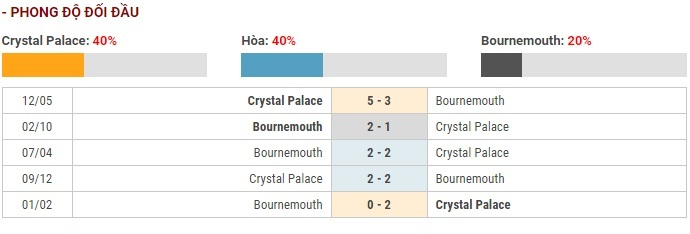 Soi kèo Crystal Palace vs Bournemouth – Ngoại hạng Anh – 04/12 – Euro888