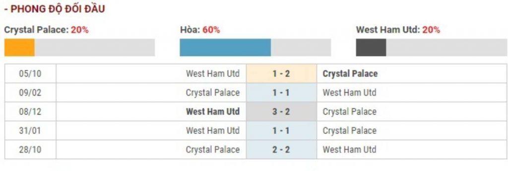 Soi kèo Crystal Palace vs West Ham United – Ngoại hạng Anh – 26/12 – Euro888