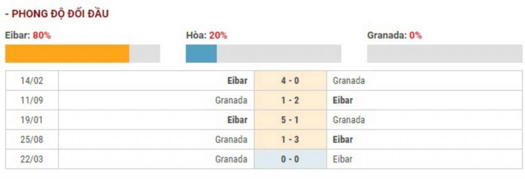 Soi kèo Eibar vs Granada – VĐQG Tây Ban Nha – 21/12 – Euro888
