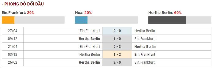 Soi kèo Eintracht Frankfurt vs Hertha Berlin – VĐQG Đức – 07/12 – Euro888