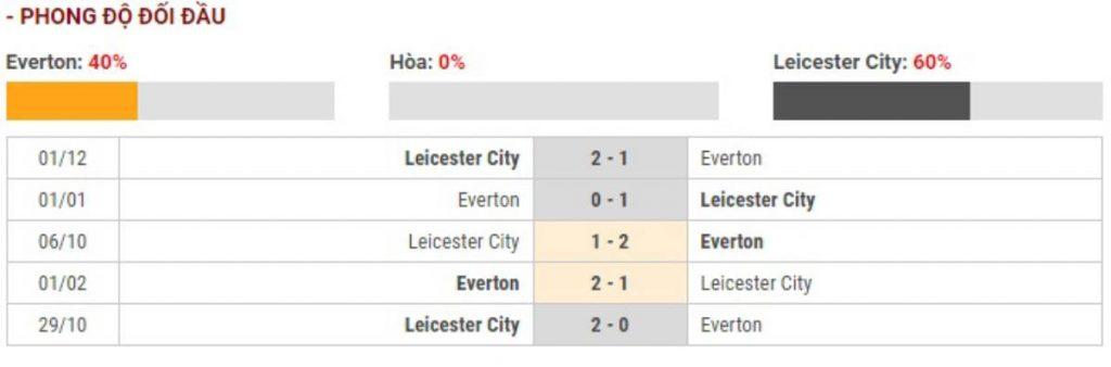 Soi kèo Everton vs Leicester City – Carabao Cup – 19/12 – Euro888