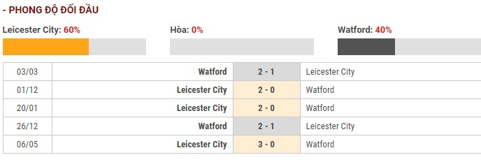 Soi kèo Leicester City vs Watford – Ngoại hạng Anh – 05/12 – Euro888