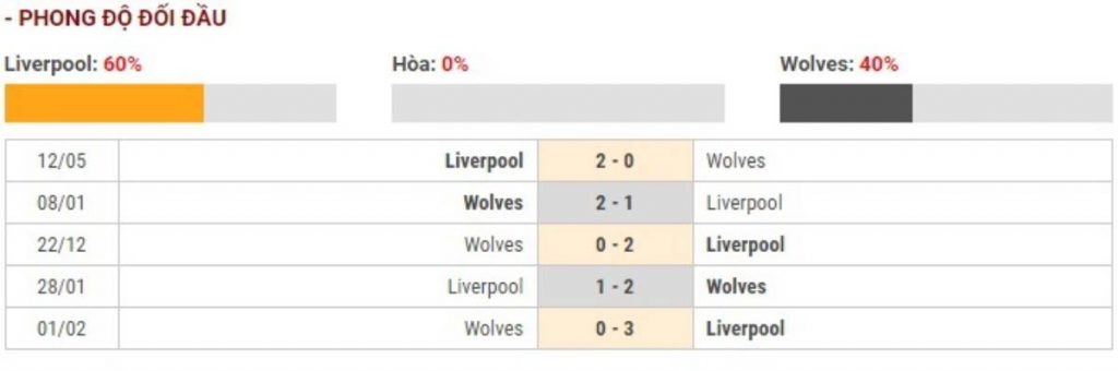Soi kèo Liverpool vs Wolves - Ngoại hạng Anh - 29/12 - Euro888