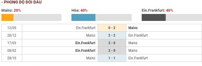 Soi kèo Mainz 05 vs Eintracht Frankfurt – VĐQG Đức – 03/12 – Euro888
