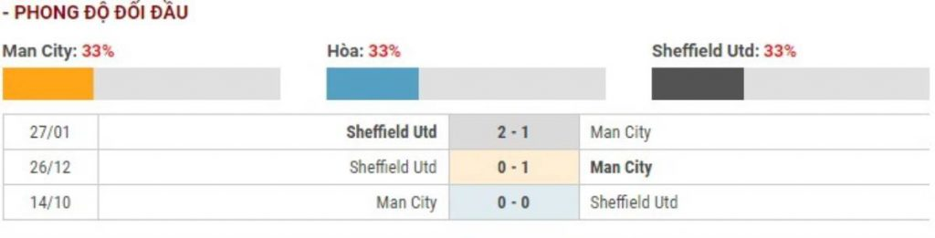 Soi kèo Manchester City vs Sheffield United - Ngoại hạng Anh - 30/12 - Euro888