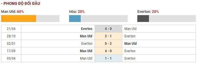 Soi kèo Manchester United vs Everton – Ngoại hạng Anh – 15/12 – Euro888