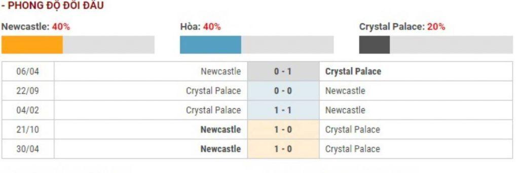 Soi kèo Newcastle vs Crystal Palace – Ngoại hạng Anh – 21/12 – Euro888