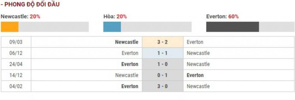 Soi kèo Newcastle vs Everton – Ngoại hạng Anh – 28/12 – Euro888