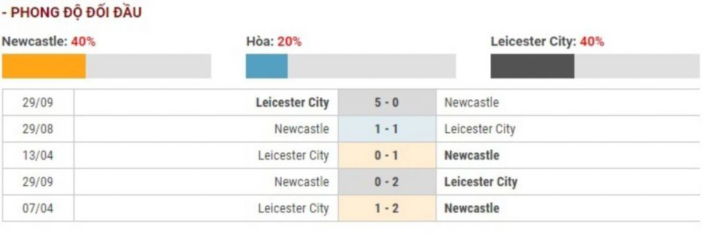 Soi kèo Newcastle vs Leicester City - Ngoại hạng Anh - 01/01/2020 - Euro888