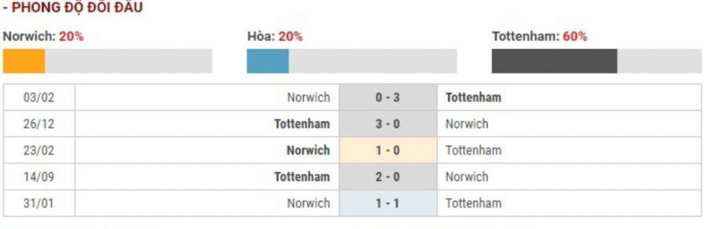 Soi kèo Norwich City vs Tottenham - Ngoại hạng Anh - 29/12 - Euro888
