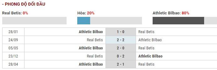 Soi kèo Real Betis vs Athletic Bilbao – VĐQG Tây Ban Nha – 08/12 – Euro888
