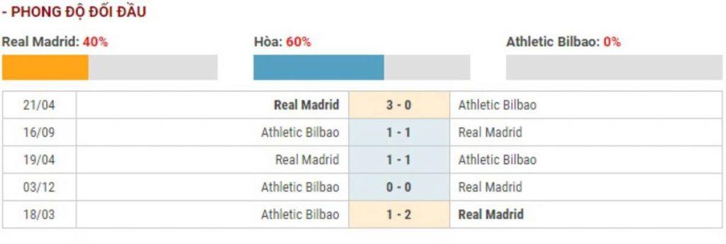 Soi kèo Real Madrid vs Athletic Bilbao – VĐQG Tây Ban Nha – 23/12 – Euro888