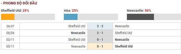 Soi kèo Sheffield United vs Newcastle – Ngoại hạng Anh – 06/12 – Euro888