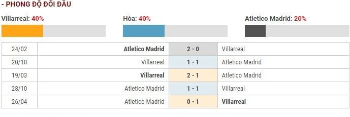 Soi kèo Villarreal vs Atletico Madrid – VĐQG Tây Ban Nha – 07/12 – Euro888