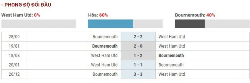 Soi kèo West Ham United vs Bournemouth - Ngoại hạng Anh - 02/01/2020 - Euro888