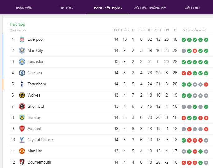 Vòng 14 Premier League - Mọi chuyện xem như an bài – Euro888