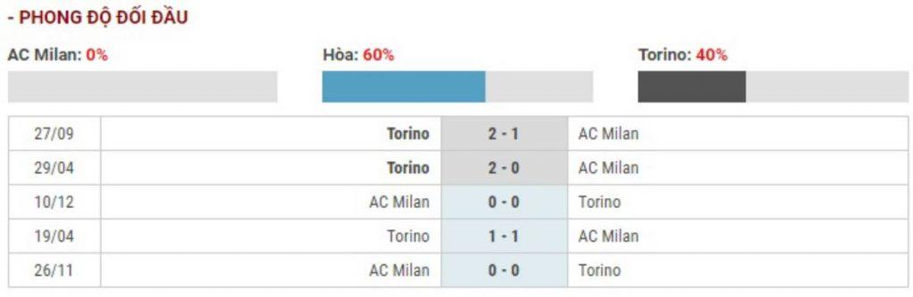 Soi kèo AC Milan vs Torino – Cúp Quốc gia Italia - 29/01/2020 - Euro888