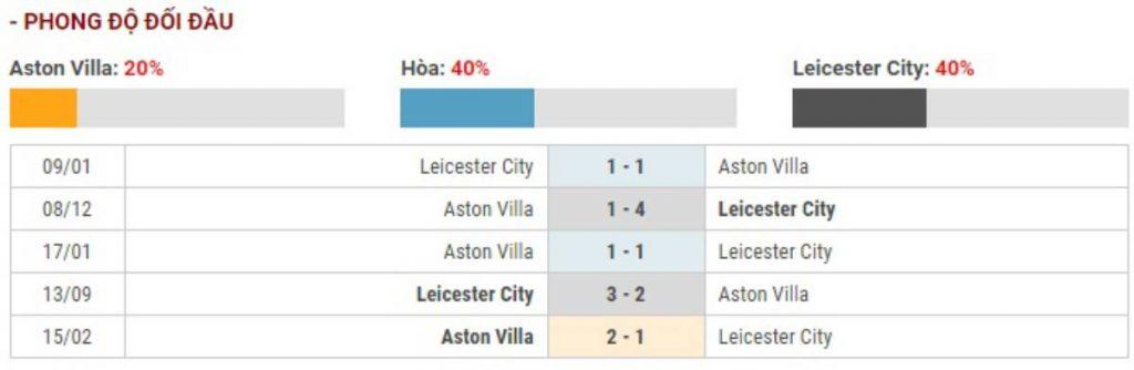 Soi kèo Aston Villa vs Leicester City – Carabao Cup - 29/01/2020 - Euro888